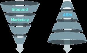 Trichter ABM und Inbound Marketing