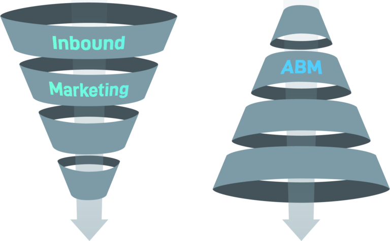 Trichter ABM und Inbound Marketing
