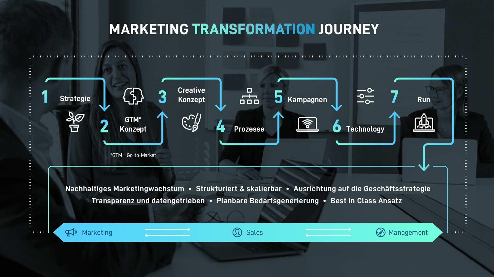 Marketing Transformation Journey von Cloudbridge
