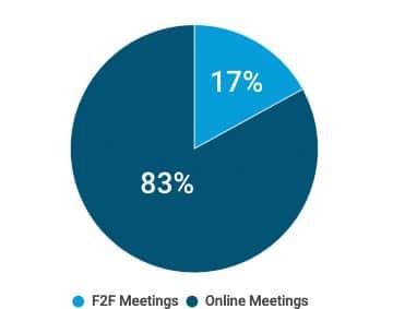 Tortendiagramm für Meetingverhalten im digitalen Zeitalter